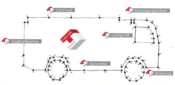 FireCAN: Otvoreni protokol za komunikaciju između uređaja u vatrogasnoj tehnologiji